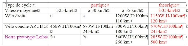 velomobile electric leiba X stream  (IUT Aisne) Tablea11