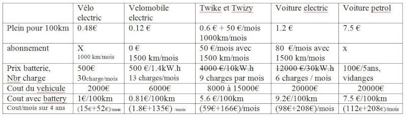 velomobile electric leiba X stream  (IUT Aisne) Tablea14