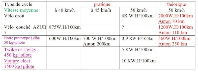 velomobile electric leiba X stream  (IUT Aisne) Tablea15