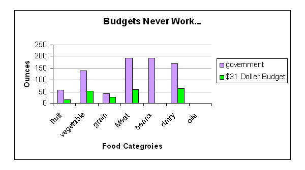 Assignment 11: Excel Part II (Food Stamp Challenge) due April 19 Fododo10