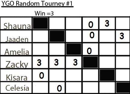 YGO Random Tournament #1 Tourne14