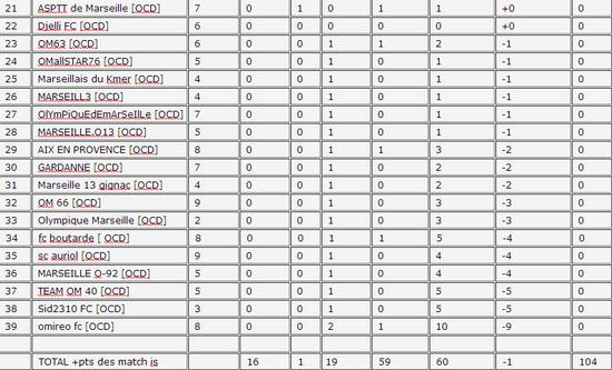 CLASSEMENT DE L'Entente [OCD] SAISON 53  Apkj15
