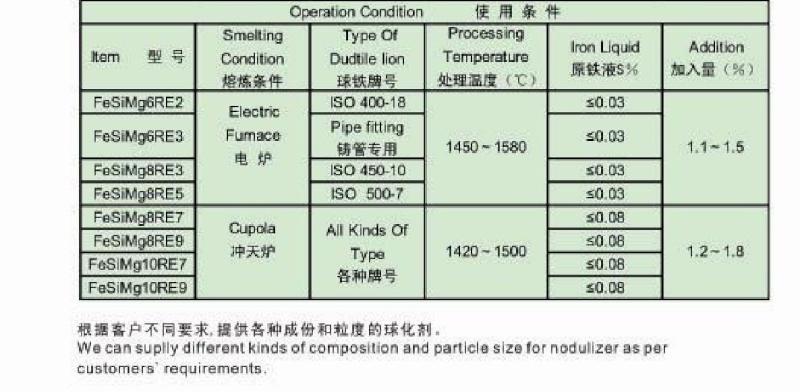 Filter  Ceramic Fiberglass  Recabonlizer  Nodulizer  001310