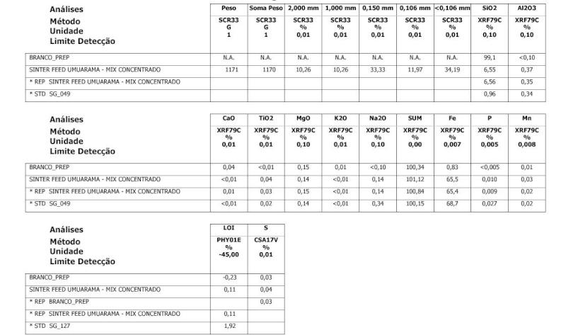 Iron Ore. SPOT 150.000 MT. CIF ASWP. US$ 150 per MT. 85747410