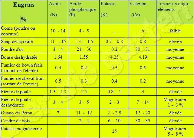 apport en éléments nutritif des principaux engrais naturels Sans_t21
