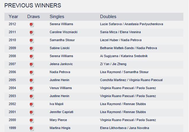 WTA CHARLESTON 2013 : infos, photos et vidéos Captur28