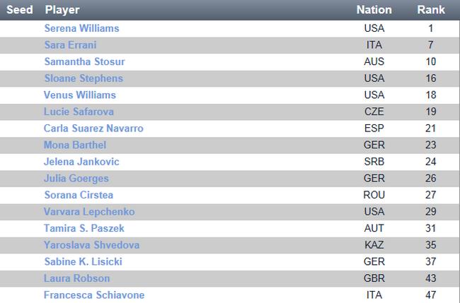 WTA CHARLESTON 2013 : infos, photos et vidéos Captur29
