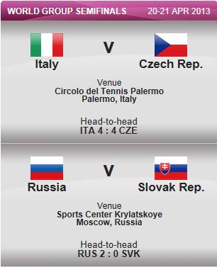 FED CUP 2013 : Groupe Mondial en course pour le titre - Page 2 Captur45