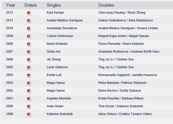 WTA OEIRAS (ex ESTORIL) 2013 : infos, photos et vidéos Captur62