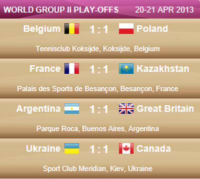 LA FED CUP 2013 : Groupe Mondial II et World Group Play-OFF - Page 9 Captur65