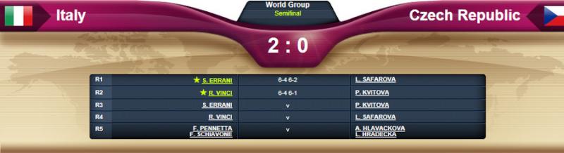 FED CUP 2013 : Groupe Mondial en course pour le titre - Page 4 Fc110