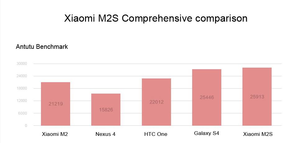 [INFO] Xiaomi Mi2S / Mi2A 20134112
