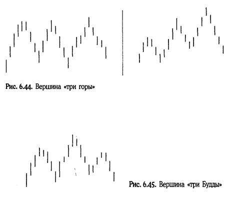 Нисон Стив. Японские свечи: графический анализ финансовых рынков 3_ddnn10