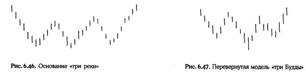 Нисон Стив. Японские свечи: графический анализ финансовых рынков 3_ndud10
