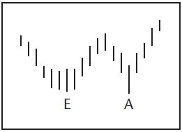 Графический анализ ценовых моделей Ddd_d_10