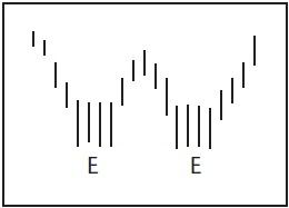 Графический анализ ценовых моделей Ddd_d_11