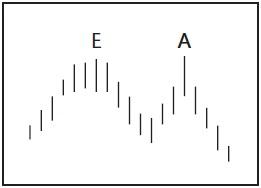 Графический анализ ценовых моделей Ddd_d_12
