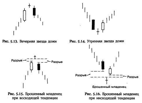 Нисон Стив. Японские свечи: графический анализ финансовых рынков Dddd10