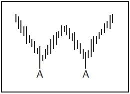 Графический анализ ценовых моделей Dddd_d10