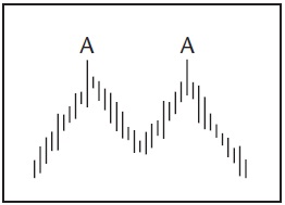 Графический анализ ценовых моделей Dddd_d12