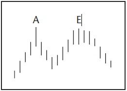 Графический анализ ценовых моделей Dddd_d13