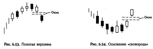 Нисон Стив. Японские свечи: графический анализ финансовых рынков Dddddd10