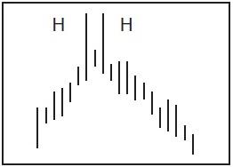 Графический анализ ценовых моделей Dddddd12