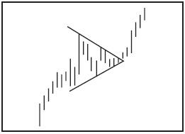 Графический анализ ценовых моделей Dddddu10