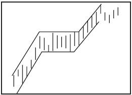 Графический анализ ценовых моделей Dddddu12