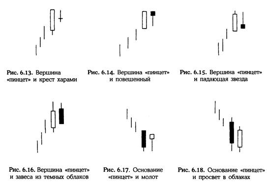 Нисон Стив. Японские свечи: графический анализ финансовых рынков Dddndu11