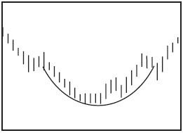 Графический анализ ценовых моделей Dddnnd11