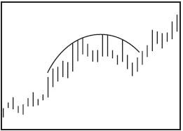 Графический анализ ценовых моделей Dddnnd12