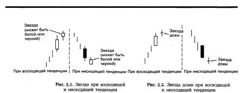 Нисон Стив. Японские свечи: графический анализ финансовых рынков Dddudd10