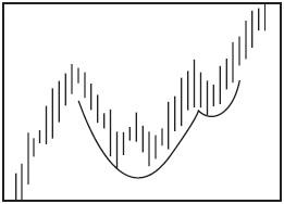 Графический анализ ценовых моделей Ddndd_10