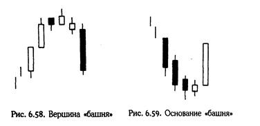 Нисон Стив. Японские свечи: графический анализ финансовых рынков Ddndn10