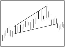 Графический анализ ценовых моделей Ddnndd10