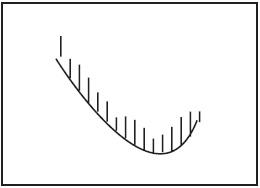Графический анализ ценовых моделей Ddnndd11