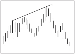 Графический анализ ценовых моделей Ddnndn10