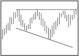 Графический анализ ценовых моделей Ddnndn11