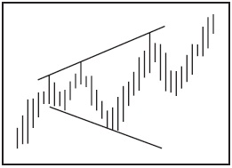 Графический анализ ценовых моделей Ddnndn12