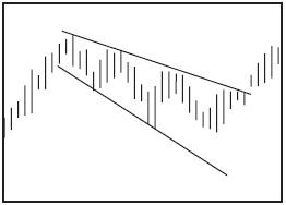 Графический анализ ценовых моделей Ddnndn13
