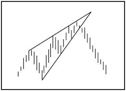 Графический анализ ценовых моделей Ddnnnn10