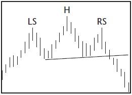 Графический анализ ценовых моделей Ddunnd10