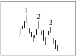 Графический анализ ценовых моделей Dnd_dd10