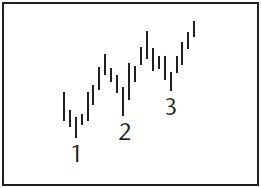 Графический анализ ценовых моделей Dnd_nd10