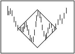 Графический анализ ценовых моделей Dndddd10