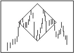 Графический анализ ценовых моделей Dndddd11
