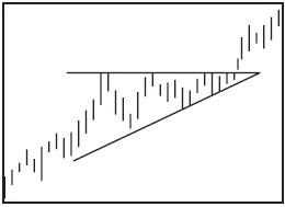 Графический анализ ценовых моделей Dndund10