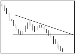 Графический анализ ценовых моделей Dndund11
