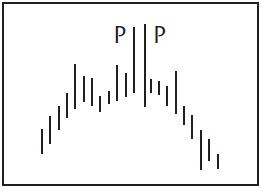Графический анализ ценовых моделей Dnnddd11